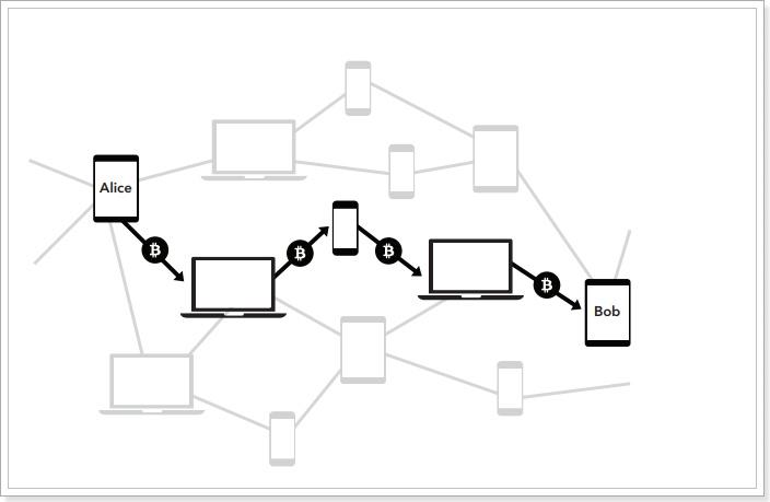 ビットコインライトニングネットワーク