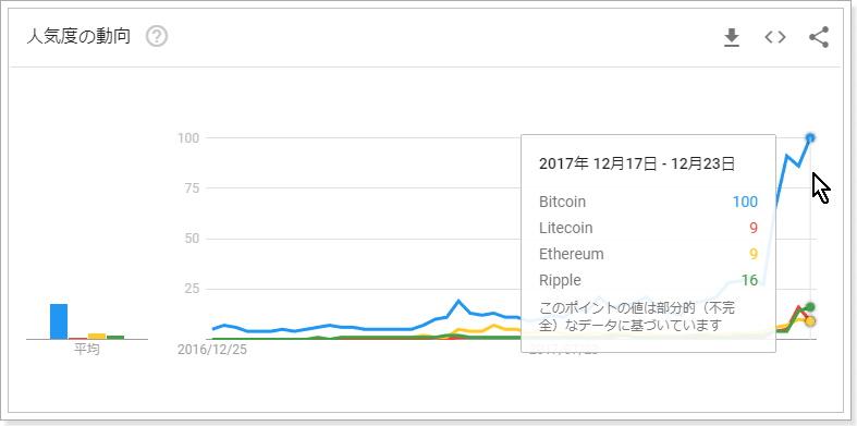 グーグルトレンドによるライトコインの人気度指数