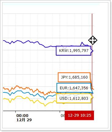 韓国の仮想通貨市場
