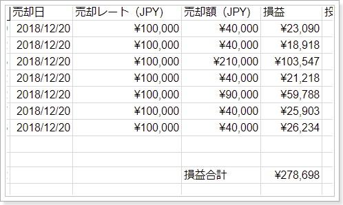 クラウドマイニング報酬の記帳と仕訳け,売却益