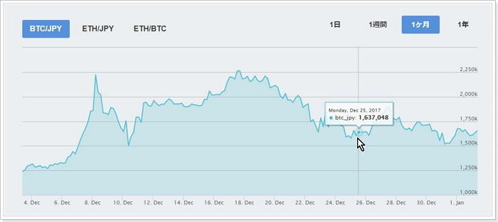 仮想通貨投資,短期間,爆益