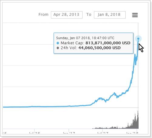 世界の仮想通貨市場規模