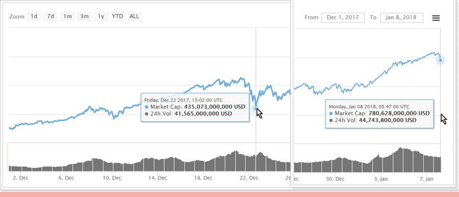 仮想通貨市場規模の推移