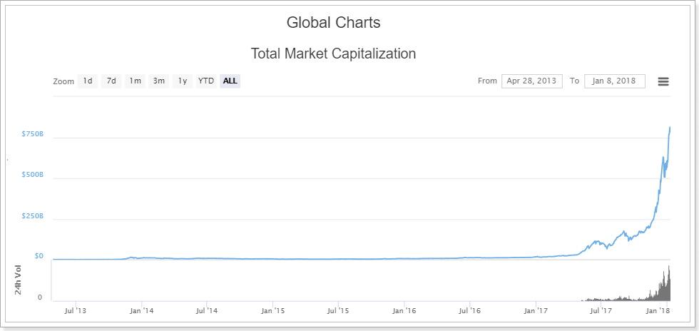 仮想通貨の世界市場規模
