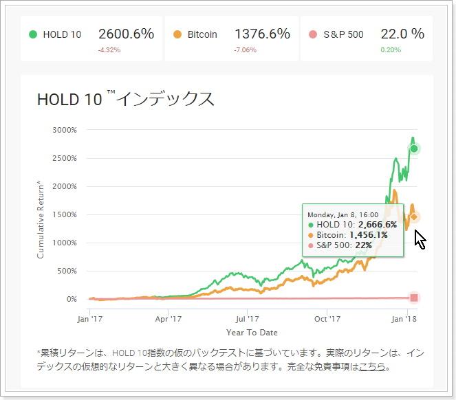 仮想通貨インデックス投資HOLD10
