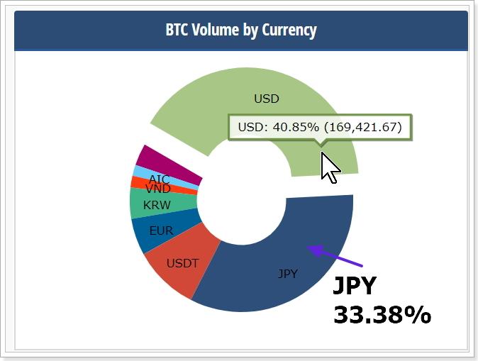 日本円とアメリカドルのビットコイン購入量