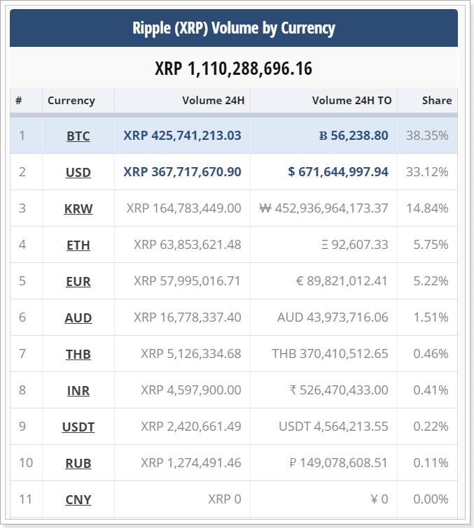 XRPの国別購入状況