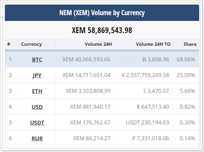 NEM(XEM)の購入状況
