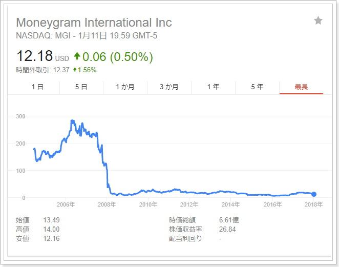マネーグラムの株価格