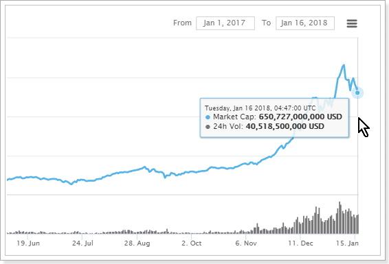 2018年1月16日時点の仮想通貨市場総額