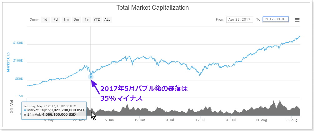 2017年5月末の仮想通貨バブル暴落