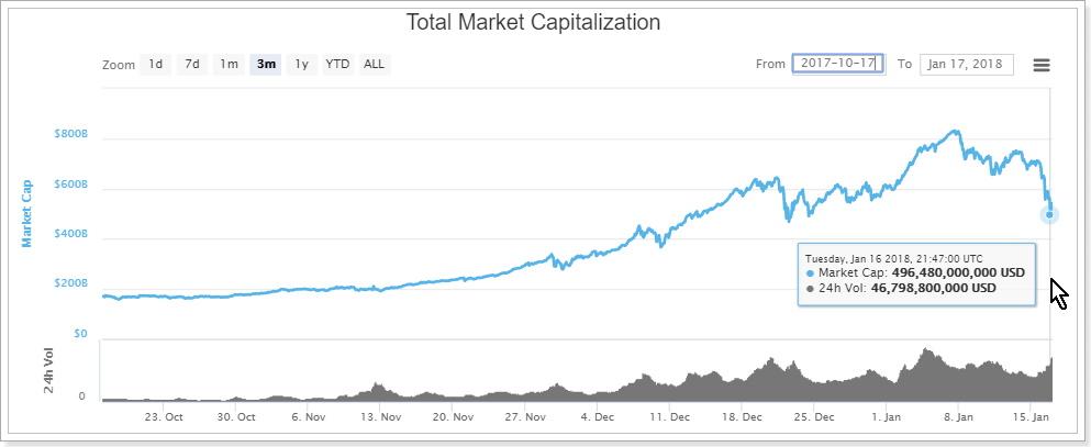 仮想通貨市場の暴落2018年