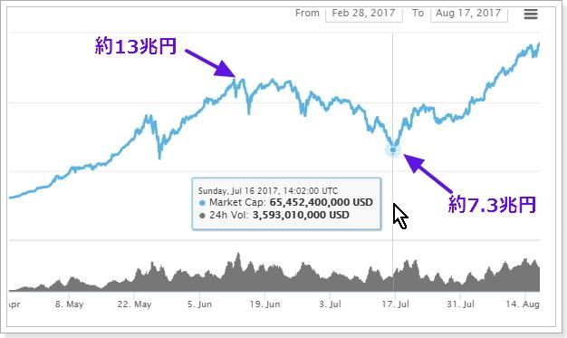 2017年7月中旬の仮想通貨バブル暴落
