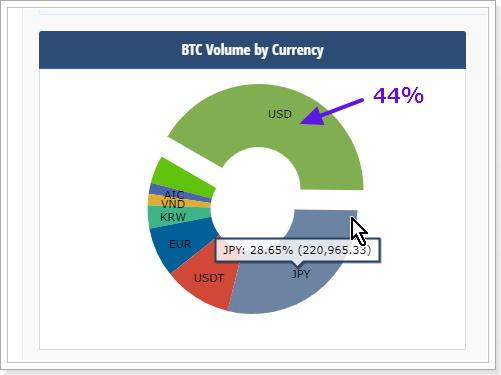 日本のビットコイン購入数