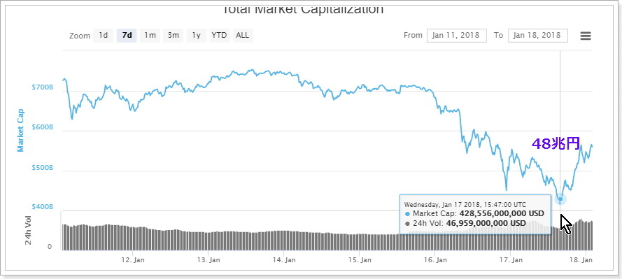 仮想通貨市場暴落終了