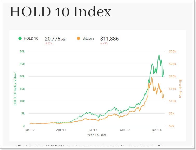 仮想通貨分散投資の結果