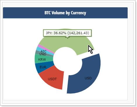 ビットコインの日本購買比率