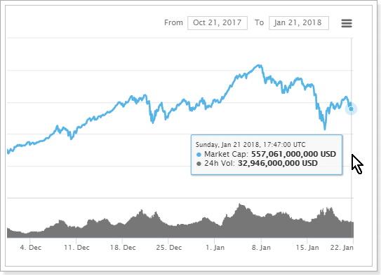 仮想通貨市場の総額
