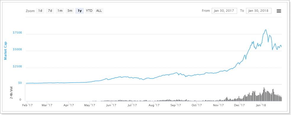 仮想通貨市場の動向