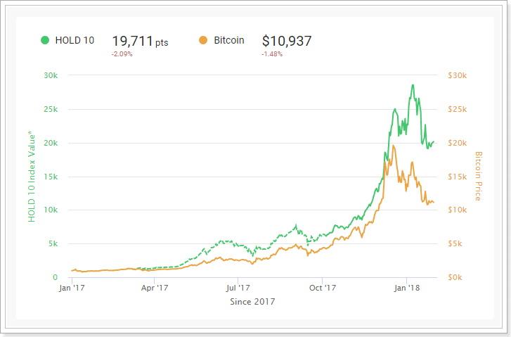 Bitwise仮想通貨インデックスファンドの成績