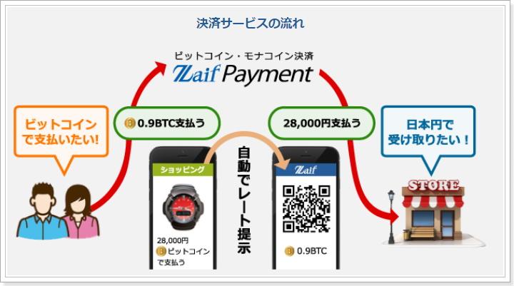 ZaifPayment