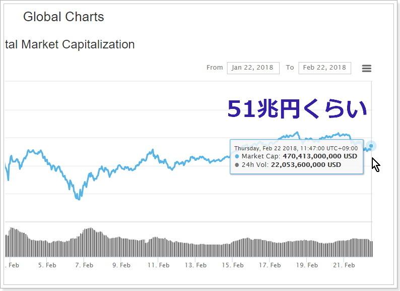 ビットコイン、仮想通貨市場の状況