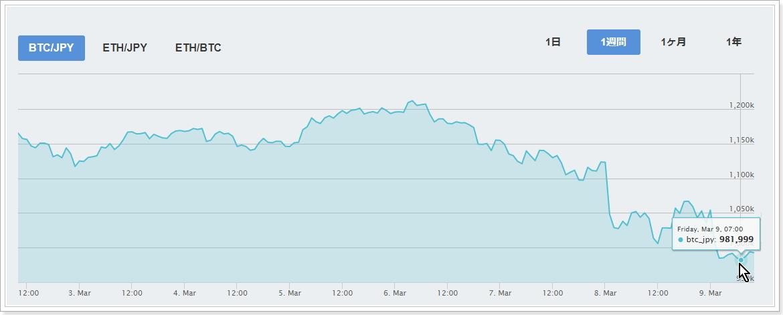マウントゴックス破産管財人によるビットコイン・ビットコインキャッシュ売り圧懸念による暴落