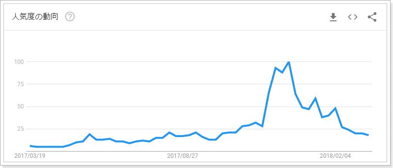 ビットコイン検索指数
