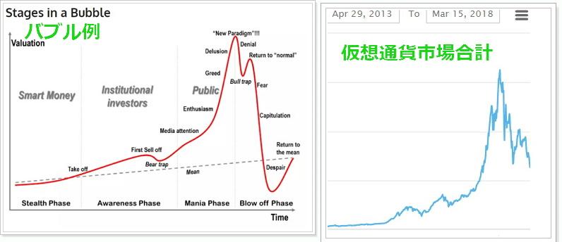 ビットコイン含む仮想通貨市場動向