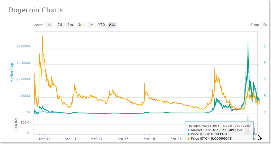 次の仮想通貨アルトコインバブル