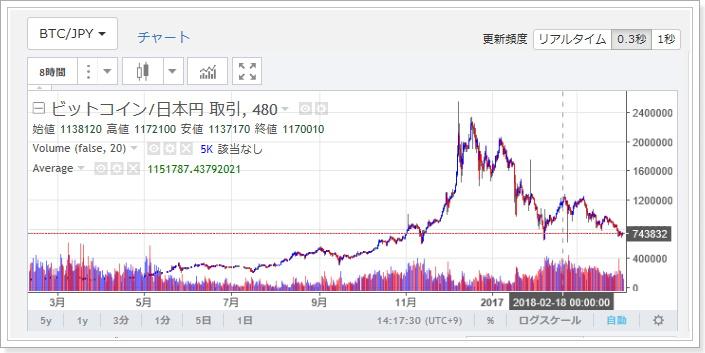 今後の仮想通貨市場相場はどうなるのか