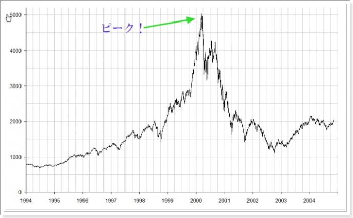 ドットコムバブルと仮想通貨バブルの比較