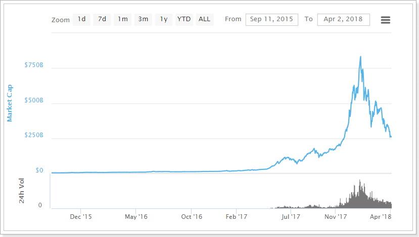 ットコムバブルと仮想通貨バブルの比較
