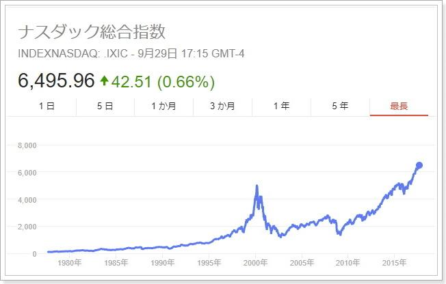 「インターネットバブル 仮想通貨バブル 比較」の画像検索結果