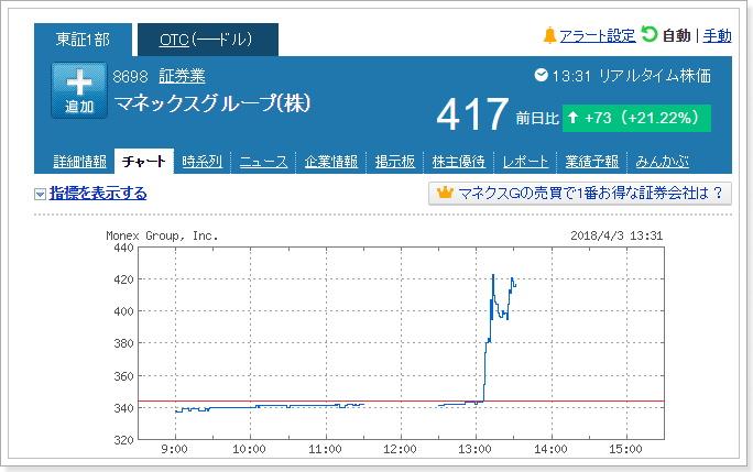 マネックス株高騰