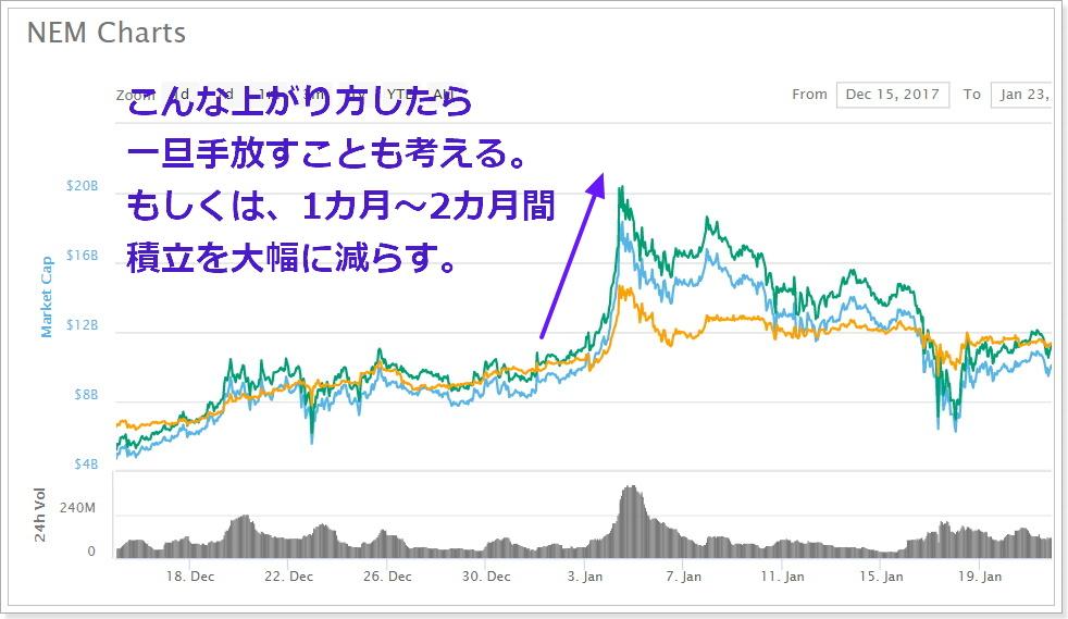 Zaifの仮想通貨積立買い(コイン積立)の買い付け設定3