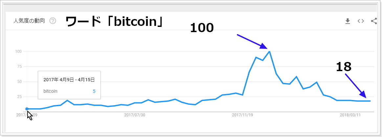 2017年4月から2018年4月bitcoin関連の検索指数推移
