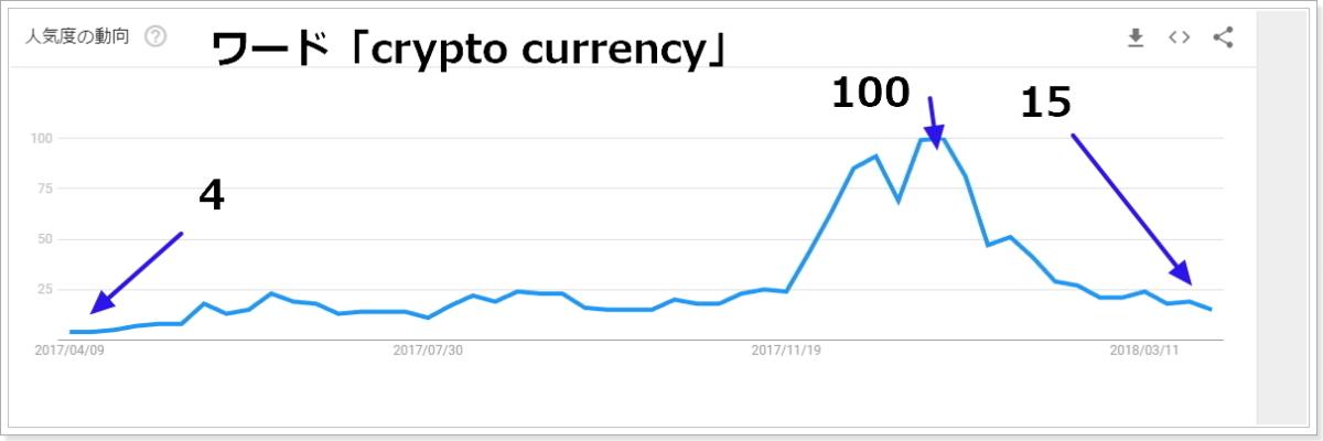 2017年4月から2018年4月cryptocurrencyワード関連の検索指数推移