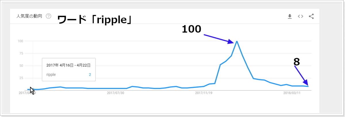 2017年4月から2018年4月ripple関連の検索指数推移