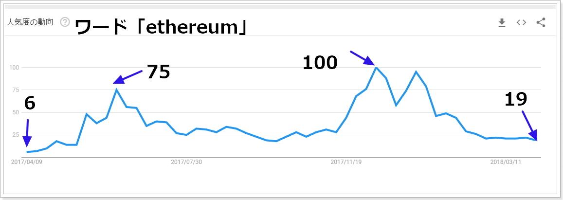 2017年4月から2018年4月ethereum関連の検索指数推移