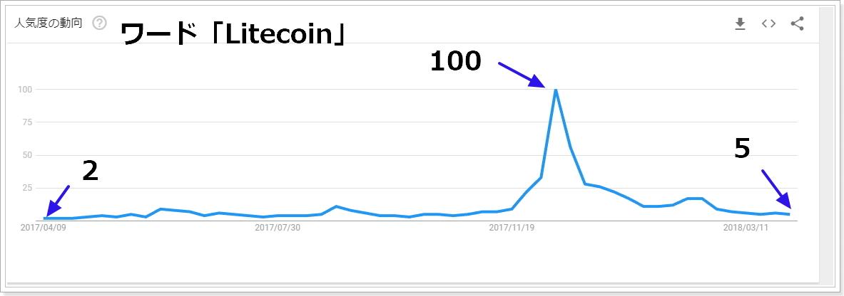 2017年4月から2018年4月Litecoinの検索指数推移