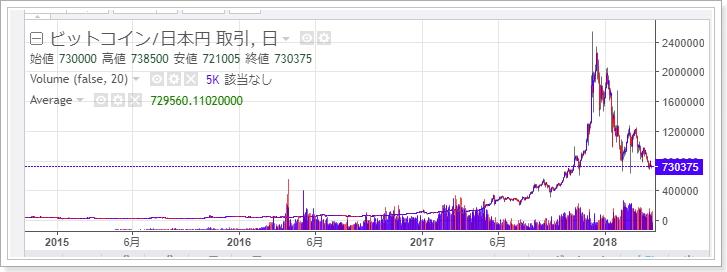 2017年4月から2018年4月仮想通貨ワード関連の検索指数推移