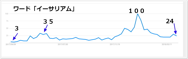 2017年4月から2018年4月イーサリアム関連の検索指数推移