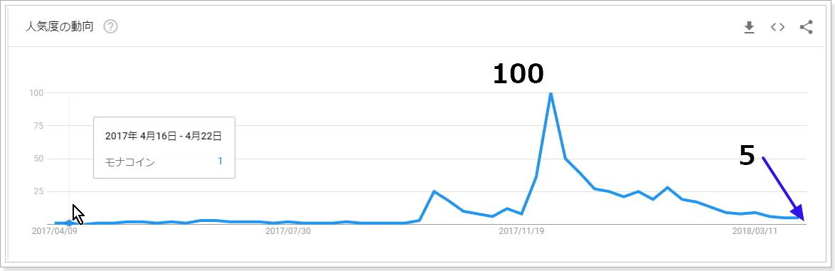 2017年4月から2018年4月モナコインの検索指数推移