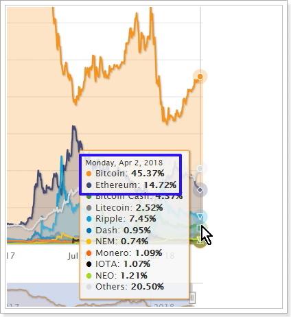 仮想通貨市場のビットコインドミナンス・イーサリアムドミナンス