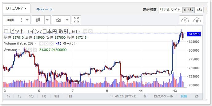ビットコイン高騰チャート