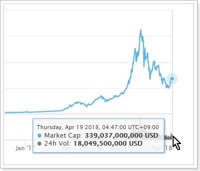 草コインが芽を吹きだしつつある仮想通貨市場は復活か?
