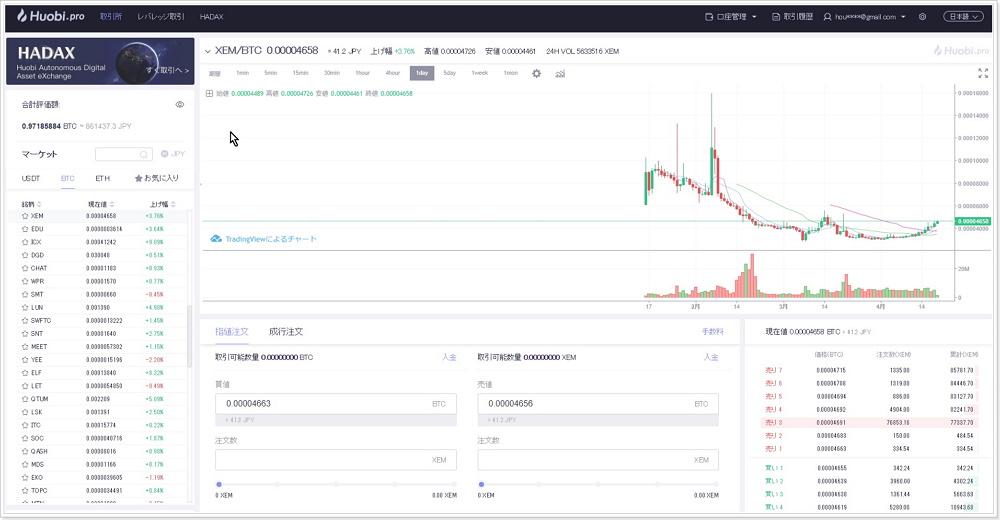 仮想通貨取引所Houbiの取引き画面
