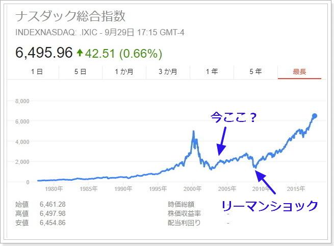 NASDAQチャート