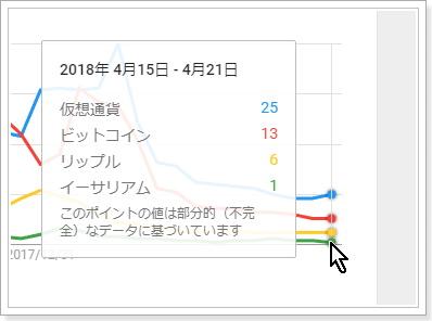 【日本語】仮想通貨、ビットコイン、リップル、イーサリアム検索需要推移